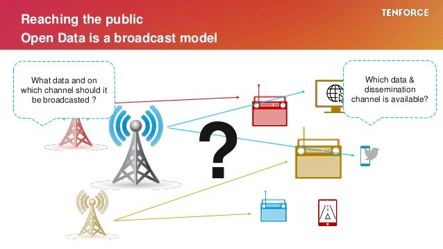 Reaching the public Open Data is a broadcast model ? Which data & dissemination channel is available? What data and on whi...
