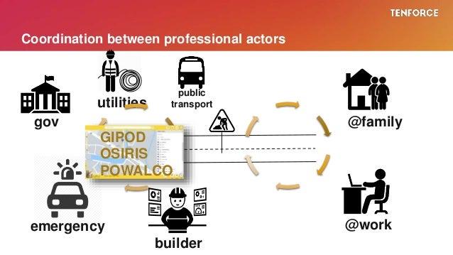Coordination between professional actors gov emergency utilities public transport builder @work @family GIPOD OSIRIS POWAL...