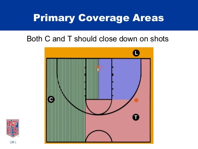 mechanics of basketball Passing mechanics: part of learning proper basketball passing drills is to ensure that your players learn and execute the fundamentals teach your players to pass with their thumbs starting behind the ball and ending with their thumbs pointing downwards.