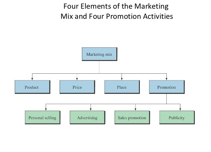 elements of the marketing mix Elements of the marketing mix the marketing mix is the combination of product, price, place and promotion for any business venture.