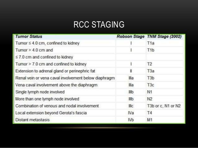 Ablation Rcc