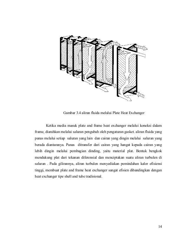 Gambar 3.4 aliran fluida melalui Plate Heat Exchanger Ketika media masuk plate and frame heat exchanger melalui koneksi da...