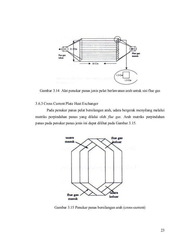 Gambar 3.14 Alat penukar panas jenis pelat berlawanan arah untuk sisi flue gas 3.6.3 Cross Current Plate Heat Exchanger Pa...