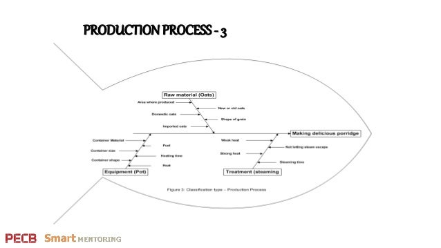 Cause & Effect Diagram Use for H&S System Hazard
