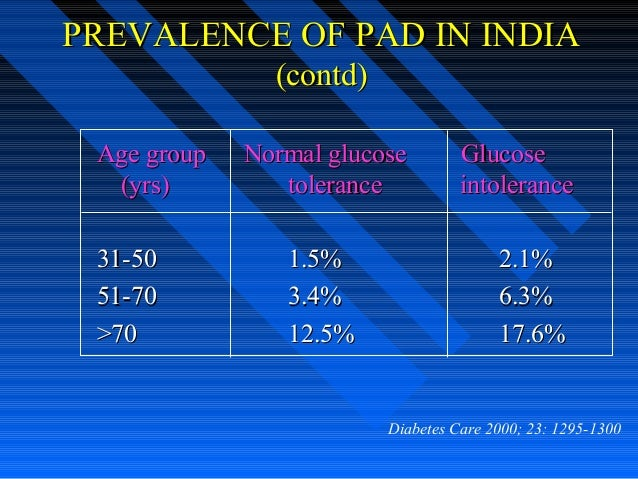 PREVALENCE OF PAD IN INDIAPREVALENCE OF PAD IN INDIA (contd)(contd) Age groupAge group Normal glucoseNormal glucose Glucos...