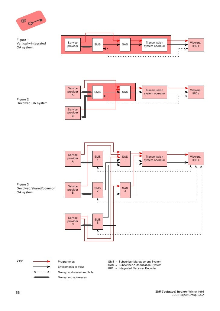 Figure 1Vertically-integrated           Service                                              Transmission                 ...