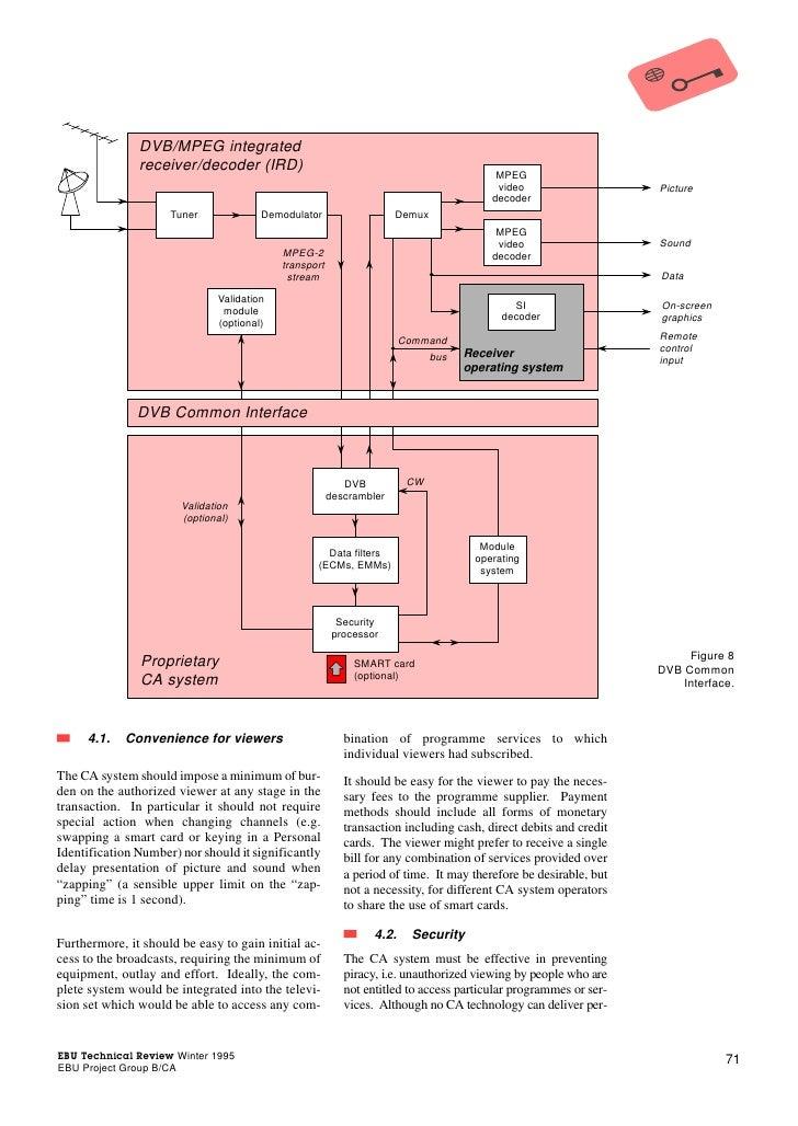 DVB/MPEG integrated               receiver/decoder (IRD)                                                                  ...