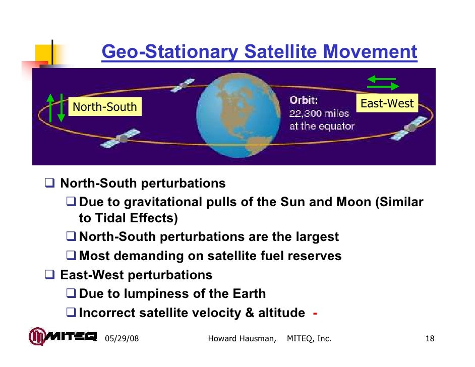 Geo-Stationary Satellite Movement North-South                                           East-WestNorth-South perturbations...