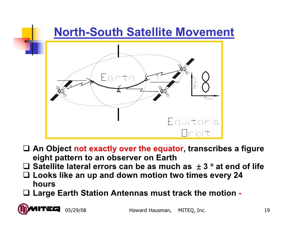 North-South Satellite MovementAn Object not exactly over the equator, transcribes a figureeight pattern to an observer on ...