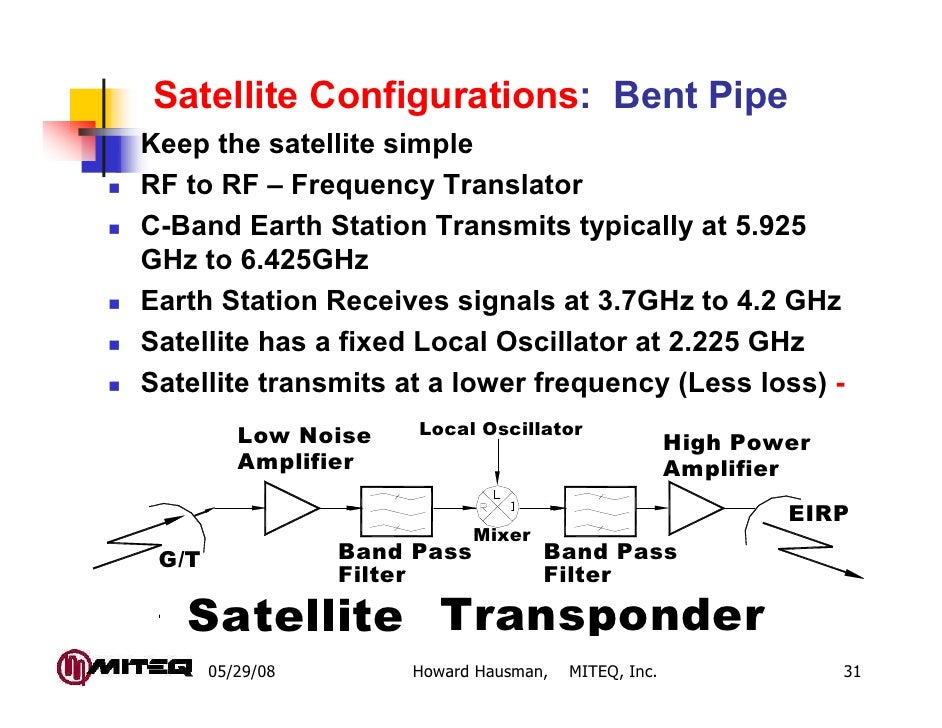 Satellite Configurations: Bent PipeKeep the satellite simpleRF to RF – Frequency TranslatorC-Band Earth Station Transmits ...
