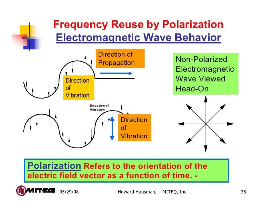 Frequency Reuse by Polarization      Electromagnetic Wave Behavior                               Direction of             ...