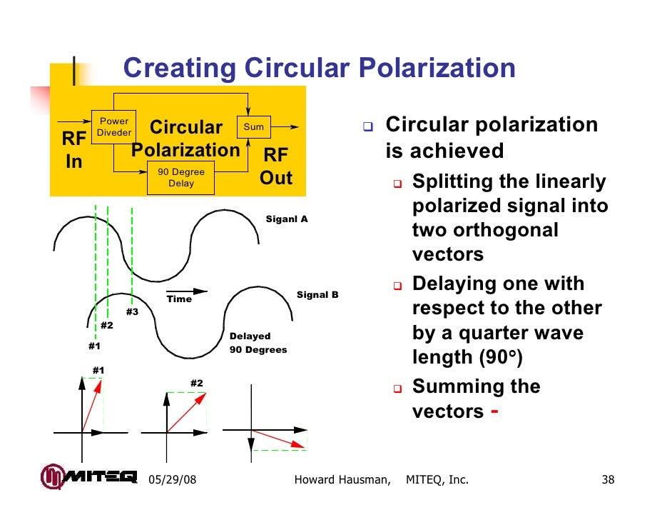 Creating Circular Polarization      Power      Diveder       Circular Sum                        Circular polarization  RF...