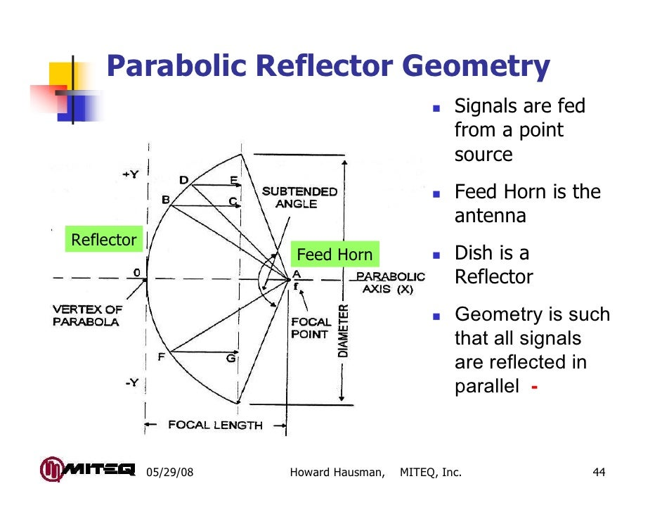 Parabolic Reflector Geometry                                                  Signals are fed                             ...