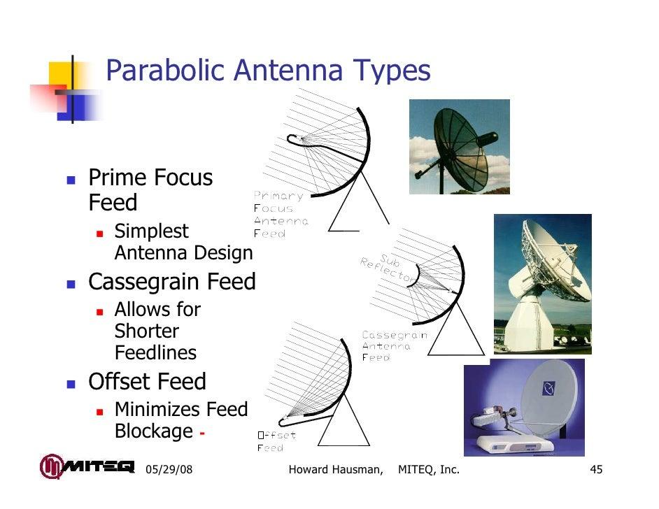 Parabolic Antenna TypesPrime FocusFeed  Simplest  Antenna DesignCassegrain Feed  Allows for  Shorter  FeedlinesOffset Feed...