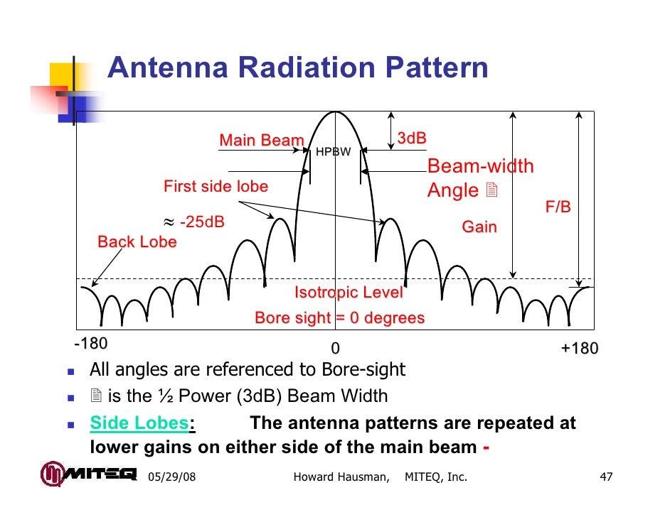 Antenna Radiation Pattern                  Main Beam                  3dB                              HPBW               ...