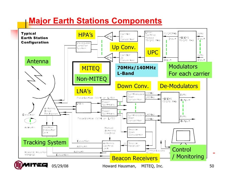 Major Earth Stations ComponentsTypicalEarth Station                           HPA'sConfiguration                          ...