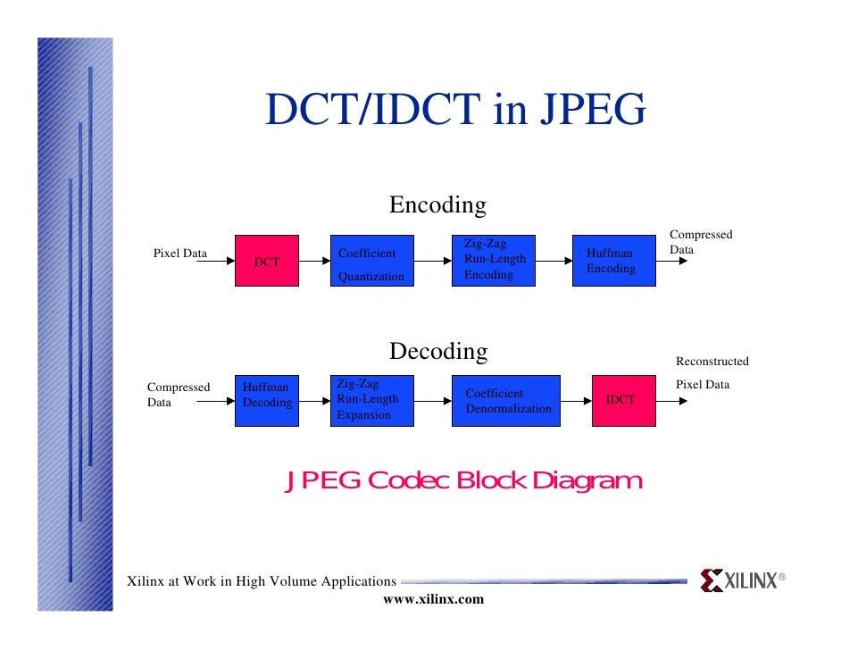 discrete cosine transform, wiring diagram