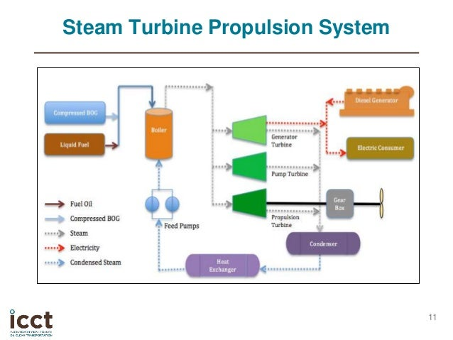 Hrsg boiler additionally Watch as well Supercritical Thinking This Coal Power Plant Applies Bullet Like Pressures To Steam To Achieve Worlds Best Performance also Doubly Fed electric machine in addition Heating And Cooling System Upgrades. on natural electric generator diagram