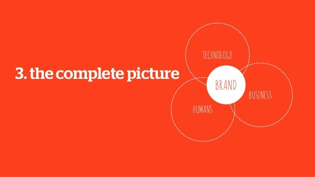 3. the complete pictureHUMANSTECHNOLOGYBUSINESSBRAND