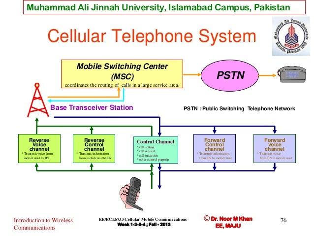wireless communication and cellular concept rh slideshare net Block Diagram Reduction System Block Diagram