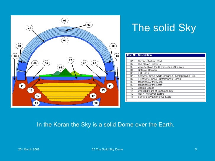 13862451 Flat Earth Koran 05 Of 13 The Solid Sky Dome