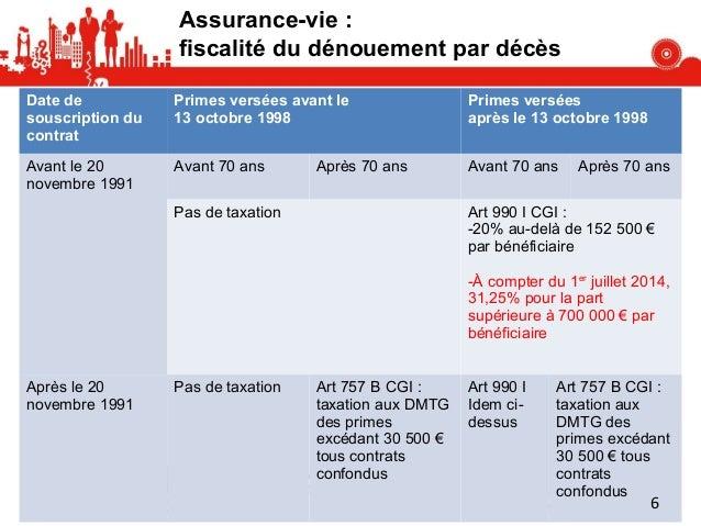 Loi Des Finances Et Actualite Fiscale 2014