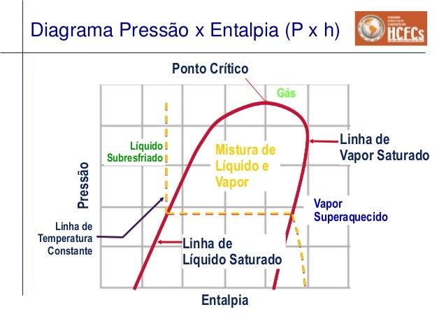 Conceitos de refrigerao para chillers diagrama presso x entalpia ccuart Gallery