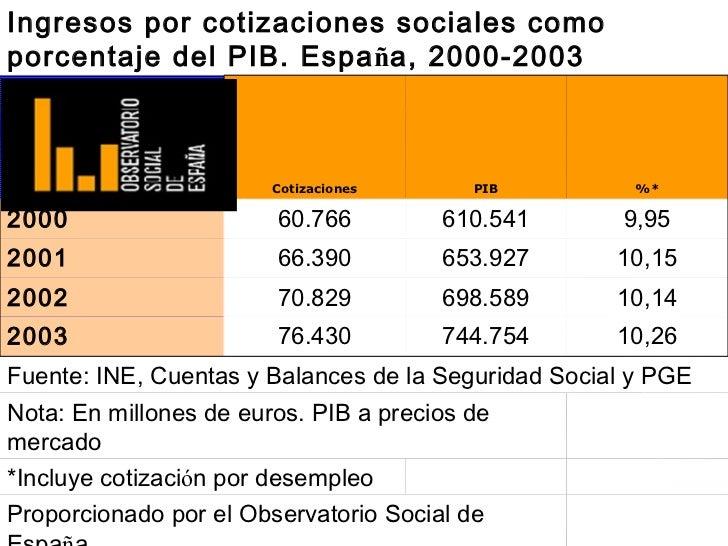 Ingresos por cotizaciones sociales comoporcentaje del PIB. España, 2000-2003                        Cotizaciones      PIB ...