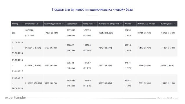 Eleonora Nikiforova Показатели активности подписчиков из «новой» базы