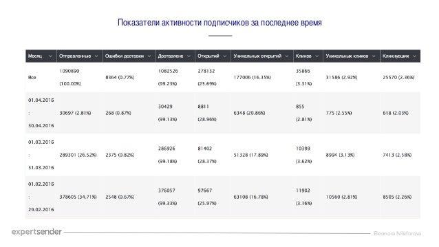 Eleonora Nikiforova Показатели активности подписчиков за последнее время