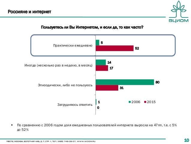 1010 Россияне и интернет Пользуетесь ли Вы Интернетом, и если да, то как часто? 5 14 80 1 52 17 31 0 Практически ежедневно...
