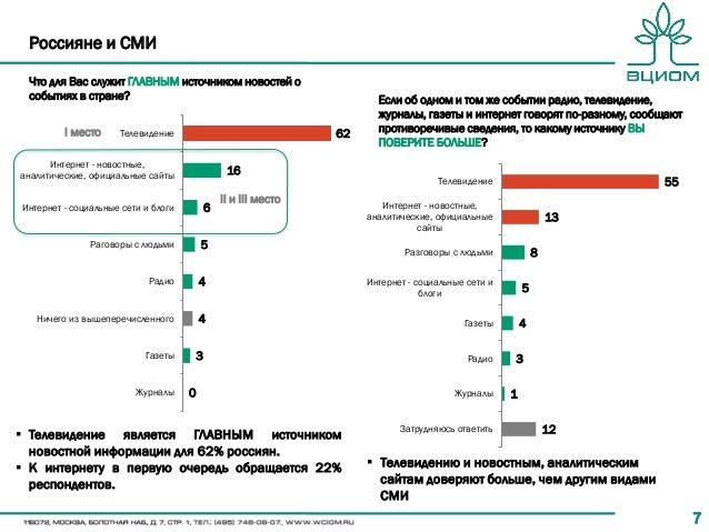 77 Россияне и СМИ 62 16 6 5 4 4 3 0 Телевидение Интернет - новостные, аналитические, официальные сайты Интернет - социальн...
