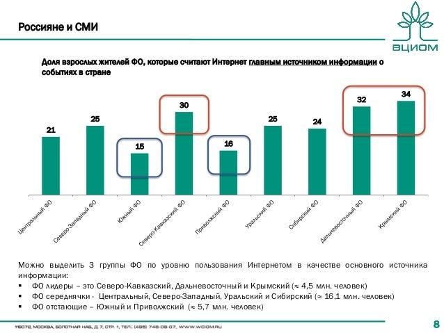 88 Россияне и СМИ Доля взрослых жителей ФО, которые считают Интернет главным источником информации о событиях в стране 21 ...