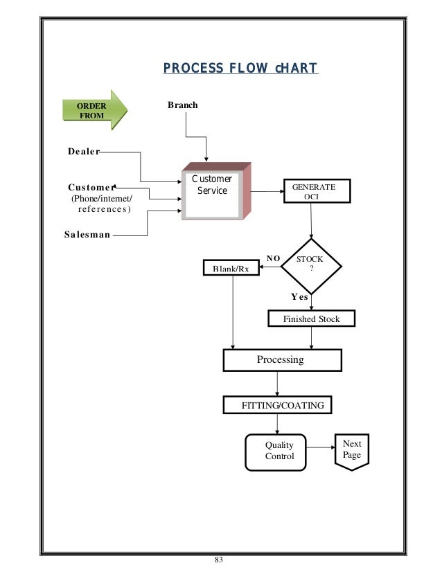 project on working capital management pdf