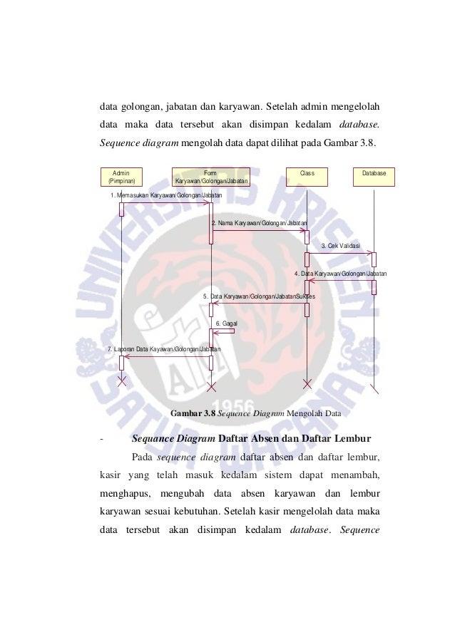 Admin (Pimpinan) Form Karyawan/Golongan/Jabatan Class Database 1. Memasukan Karyawan/Golongan/Jabatan 2. Nama Karyawan/Gol...