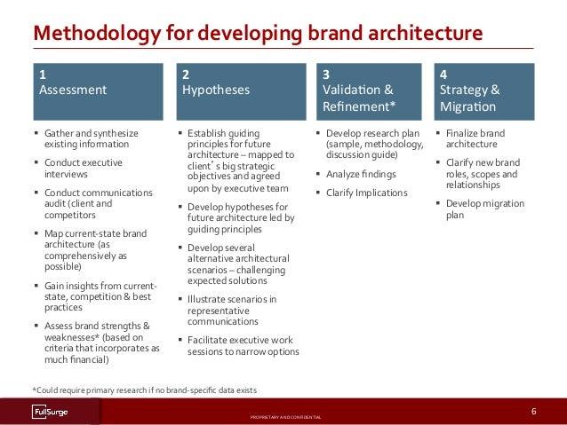 Brand architecture process for Brand architecture strategy