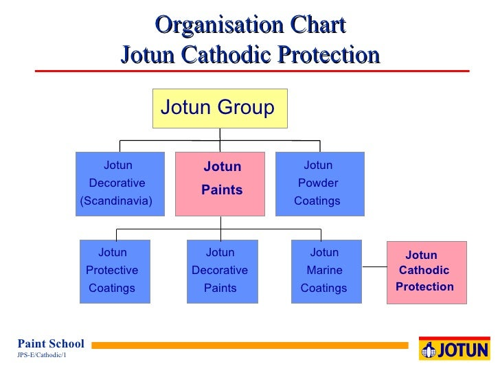 Organisation Chart Jotun Cathodic Protection Jotun Cathodic Protection Jotun Decorative ( Scandinavia) Jotun Protective Co...