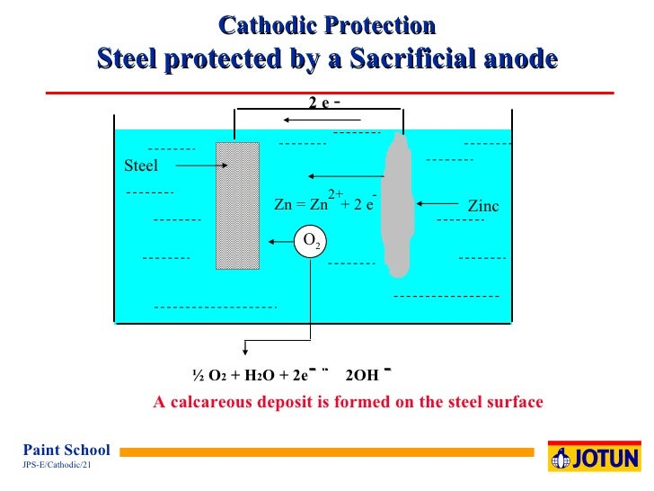 Steel Corrosion Protection : Cathodic protection