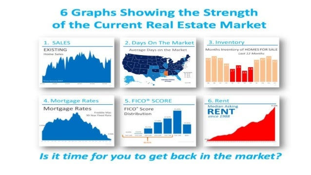 Sell My House in MD | 6 Graphs Showing the Strength of the Current Housing Market [INFOGRAPHIC]