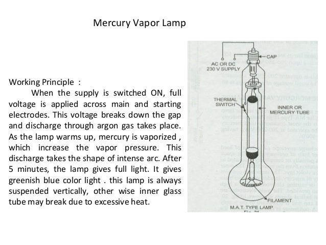 Electrical Lamps And Their Types