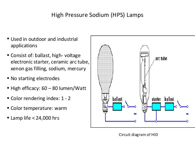 electrical lamps and their types circuit diagram of hid 47