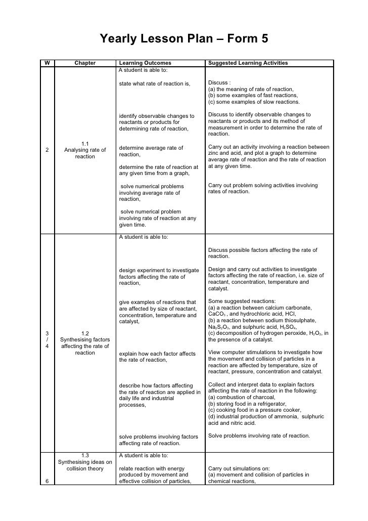 Yearly Lesson Plan – Form 5W         Chapter           Learning Outcomes                     Suggested Learning Activities...