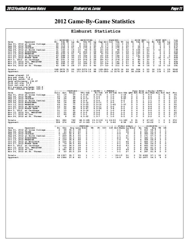 2013 Football Game Notes  Elmhurst vs. Loras  Page 11  2012 Game-By-Game Statistics Elmhurst Statistics Date Sep 01, 2012 ...