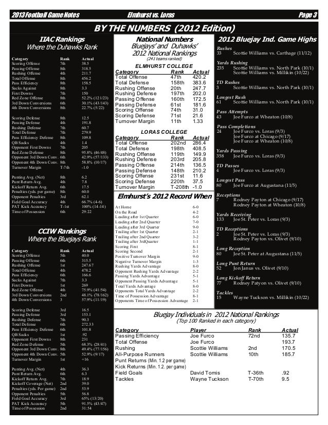 2013 Football Game Notes  Elmhurst vs. Loras  Page 3  BY THE NUMBERS (2012 Edition) IIAC Rankings Where the Duhawks Rank C...