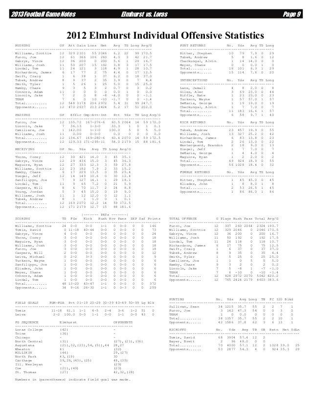 2013 Football Game Notes  Elmhurst vs. Loras  Page 9  2012 Elmhurst Individual Offensive Statistics RUSHING GP Att Gain Lo...