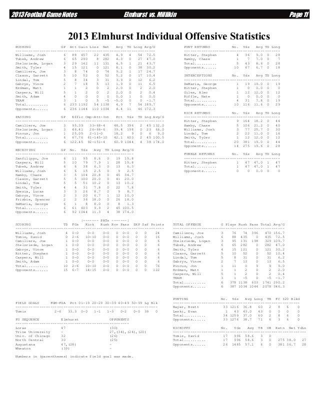 2013 Football Game Notes  Elmhurst vs. Millikin  Page 11  2013 Elmhurst Individual Offensive Statistics RUSHING GP Att Gai...
