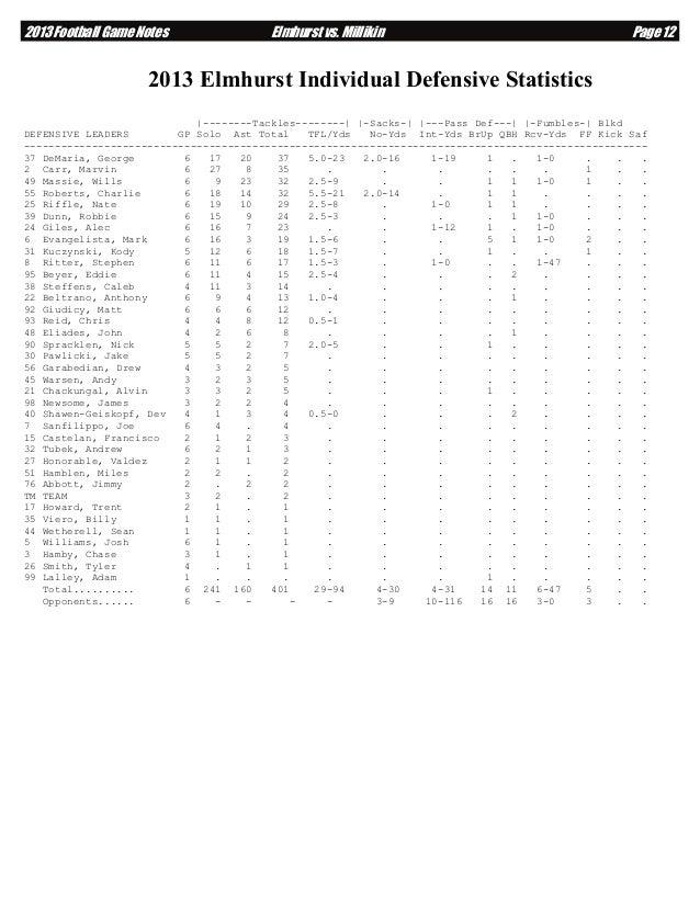 2013 Football Game Notes  Elmhurst vs. Millikin  Page 12  2013 Elmhurst Individual Defensive Statistics |--------Tackles--...