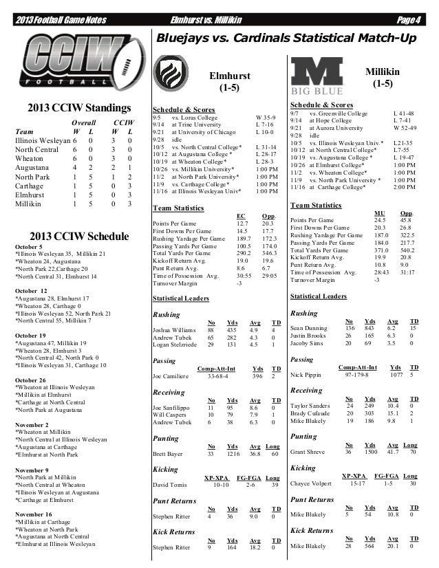 2013 Football Game Notes  Elmhurst vs. Millikin  Page 4  Bluejays vs. Cardinals Statistical Match-Up Millikin (1-5)  Elmhu...