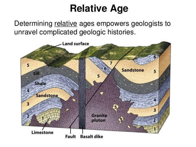 chapter 21 section 21 2 relative age dating of rocks 74 chapter 21earth science: st 6 ki 2 focus section focus transparency 63 and master teach relative-age dating of rocks.