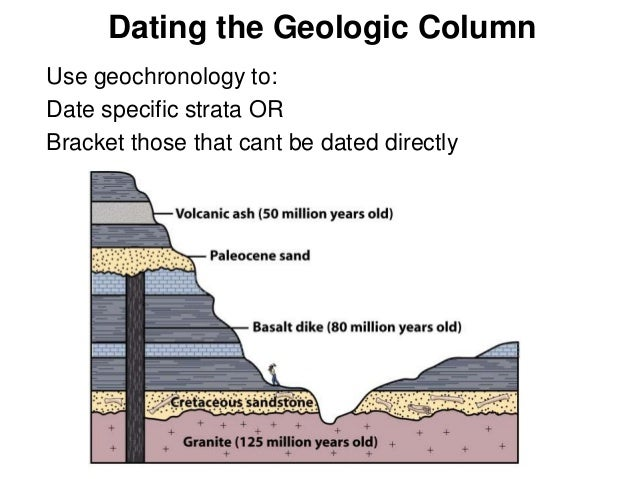 How is the geologic column used in relative dating